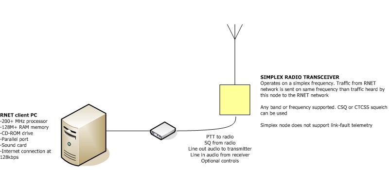 rnet_simplex_node_gif_4